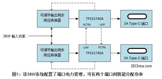 usb type-c接口电力传送!