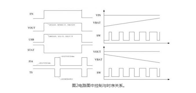 整合电流采样电阻,高精度的电流与电压管理电路,满电自动停止充电.